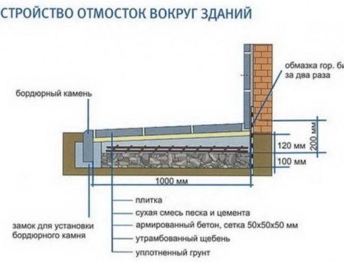 Создание правильной отмостки вокруг строения