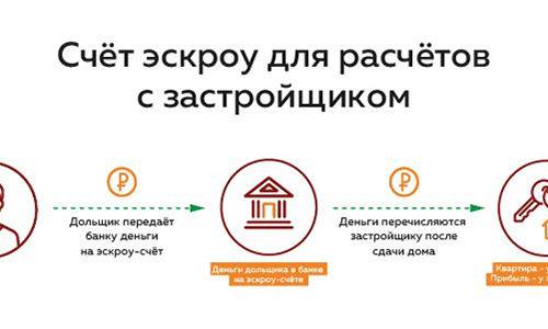 Договор счета эскроу