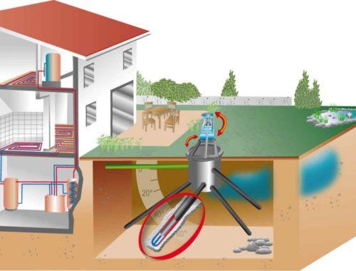 альтернативные источники тепла для частного дома