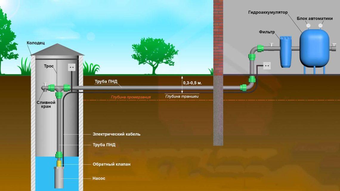 Как сделать ввод воды в дом из скважины